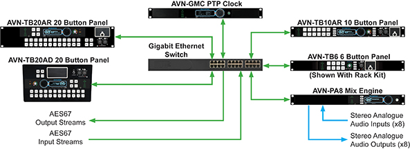 AVN Talkback Diagram